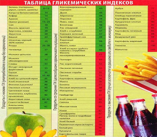 сбалансированное питание для похудения гербалайф